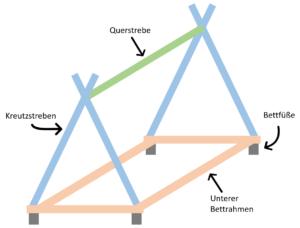 Zeltbett Bestandteile und Aufbau