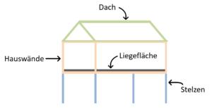 Baumhausbett Bestandteile und Aufbau